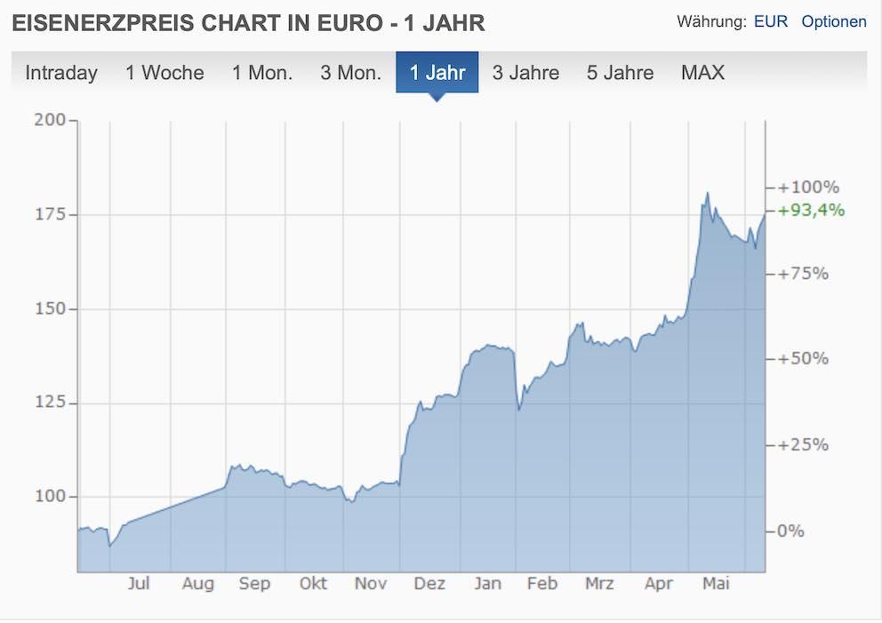Eisenerz Chart