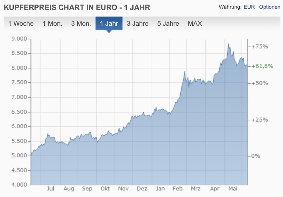 Kupferpreis Chart